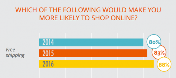 In a 2016 survey from Walker Sands Communications, 88 percent of respondents said that free shipping was an important online buying incentive.